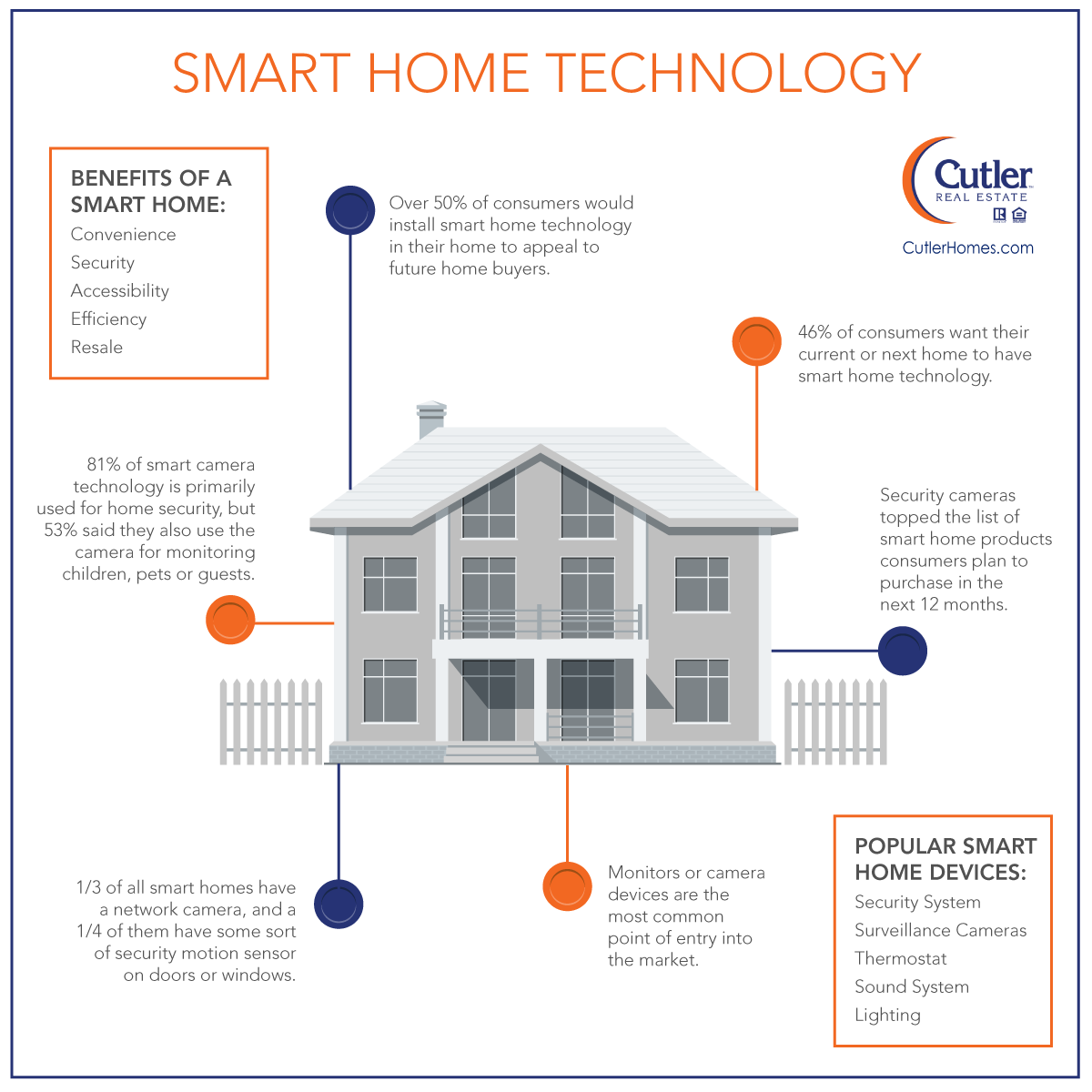 share article smart home technology cutler real estate